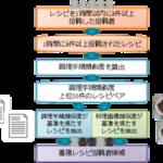 重複レシピの投稿ユーザーを検出するシステムを楽天が開発、AIの活用も
