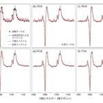 X線スペクトル測定の効率化にAIを活用、効率的な実験計画を自動決定
