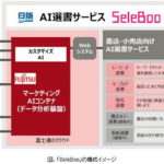 AIが書店に合った選書リストを自動で作成する「SeleBoo」を開発