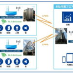 NSW、IoTセンサーとAIで会議室の利用状況や活性度を可視化するシステムの提供を開始