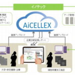 AIで再生医療用の培養細胞を品質管理するシステム「AiCELLEX」を開発